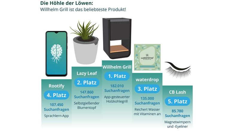 """Sieben Staffeln """"Die Höhle der Löwen"""": Die Top-Ten-Produkte"""